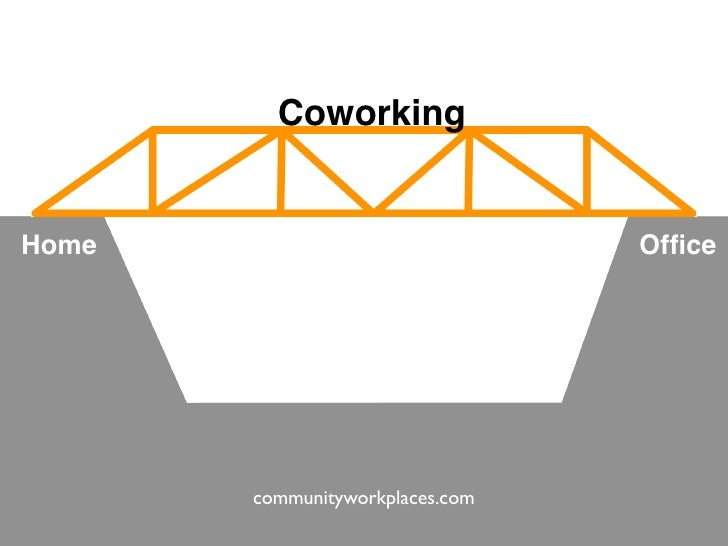 Coworking   Home                             Office            communityworkplaces.com