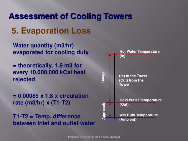 Cooling Towers: Evaporation Rate Of Water In Cooling Towers