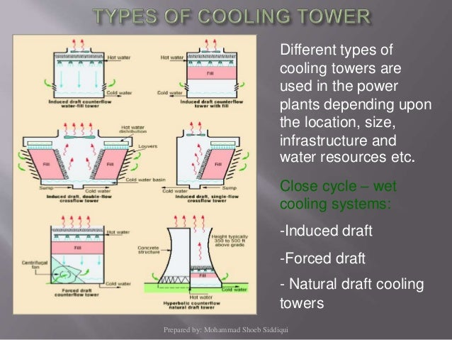 Cooling water cw system for Different types of water lines