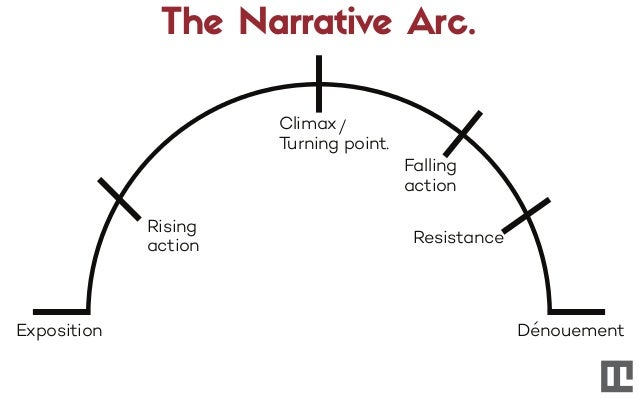 The Narrative Arc. Exposition Rising