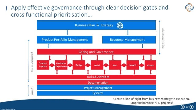 10 Copyright CX NPD ltd Apply effective governance through clear decision gates and cross functional prioritisation… Busin...