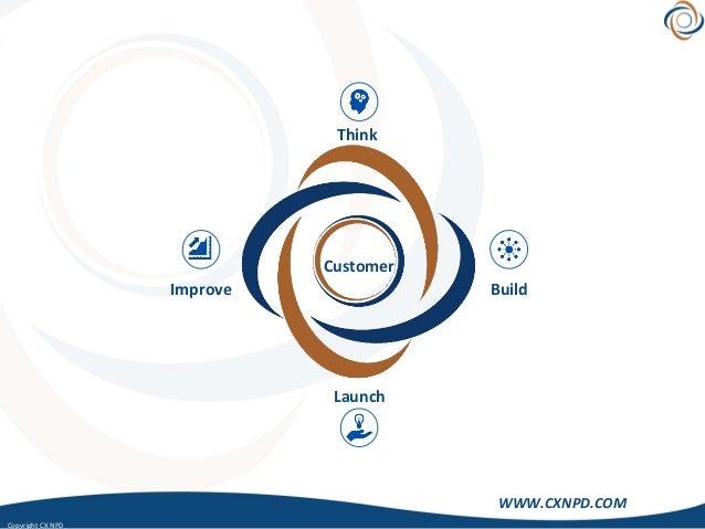 CopyrightCXNPD WWW.CXNPD.COM Build Launch Improve Customer Think