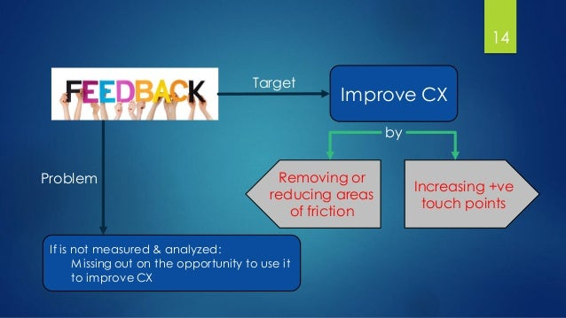 14 Improve CX Target If is not measured & analyzed: Missing out on the opportunity to use it to improveCX Problem by Incre...