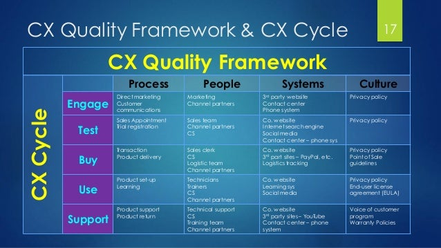 CX Quality Framework & CX Cycle 17 CX Quality Framework CultureSystemsPeopleProcess CXCycle Privacy policy3rd party websit...