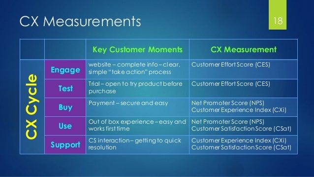 "CX Measurements 18 CX MeasurementKey Customer Moments Customer Effort Score (CES)website – complete info – clear, simple ""..."
