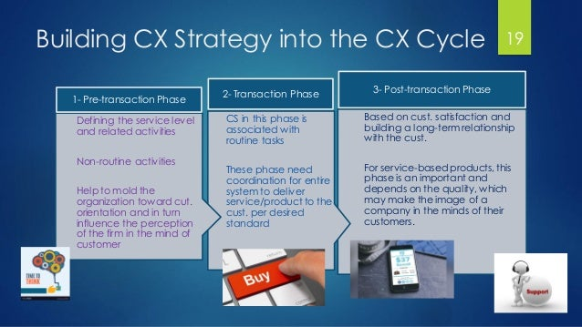 Building CX Strategy into the CX Cycle Based on cust. satisfaction and building a long-term relationship with the cust. Fo...