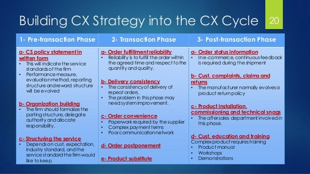Building CX Strategy into the CX Cycle 20 3- Post-transaction Phase2- Transaction Phase1- Pre-transaction Phase a- Order s...