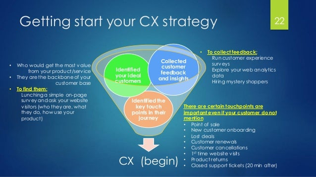 Getting start your CX strategy CX (begin) Identified the key touch points in their journey Identified your ideal customers...