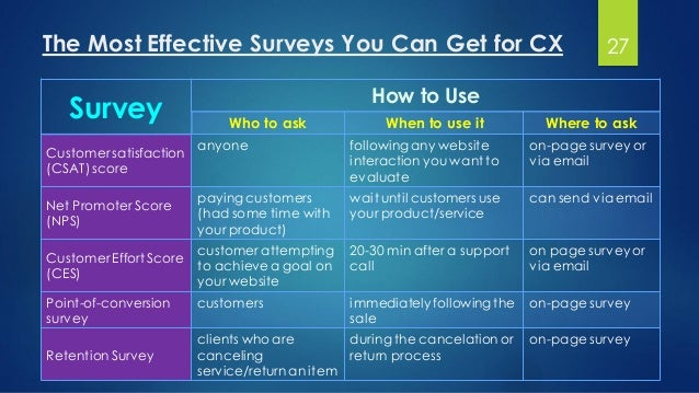 The Most Effective Surveys You Can Get for CX How to Use Survey Where to askWhen to use itWho to ask on-page survey or via...