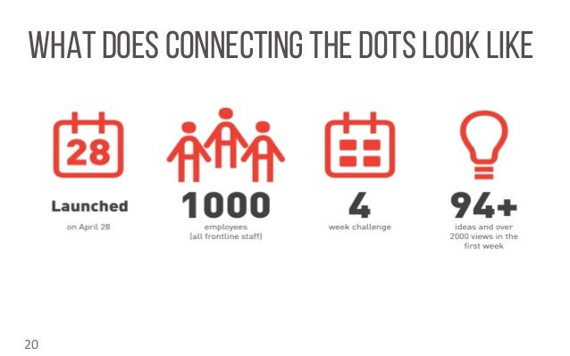 WHAT DOES CONNECTING THE DOTS LOOK LIKE 20