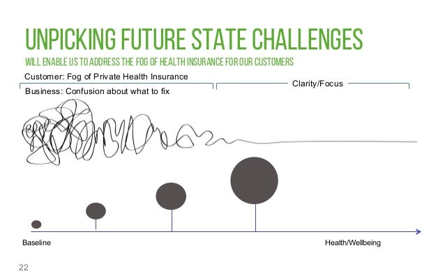 UNPICKING FUTURE STATE CHALLENGES WILL ENABLE US TO ADDRESS THE FOG OF HEALTH INSURANCE FOR OUR CUSTOMERS 22 Baseline Heal...