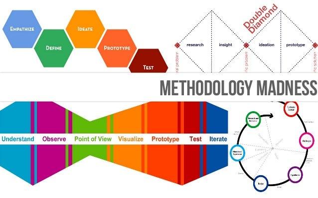 METHODOLOGY MADNESS