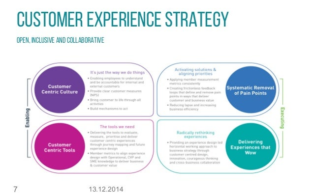 13.12.20147 CUSTOMER EXPERIENCE STRATEGY OPEN, INCLUSIVE AND COLLABORATIVE
