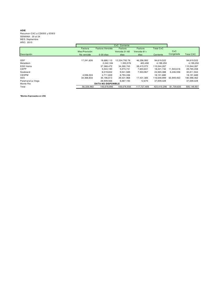 ADIE Resumen CXC a CDEEE y EDES SEMANA: 20 al 24 MES: Septiembre AÑO: 2010                                                ...