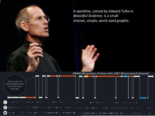 Presentation 4 SPARKLINE Analysis Of Steve Jobs 2007 IPhone Launch