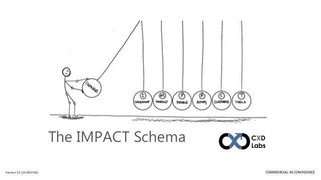 the impact schema