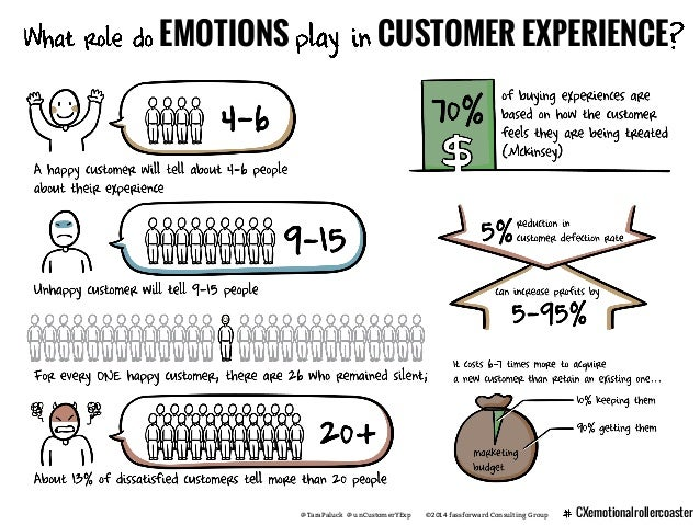 @TaraPaluck @ unCustomerYExp ©2014 fassforward Consulting Group CXemotionalrollercoaster EMOTIONS CUSTOMER EXPERIENCE
