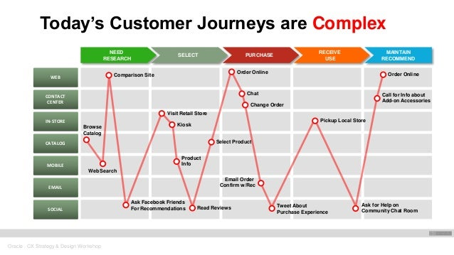 Design Your Own Car >> Customer Experience Journey Mapping