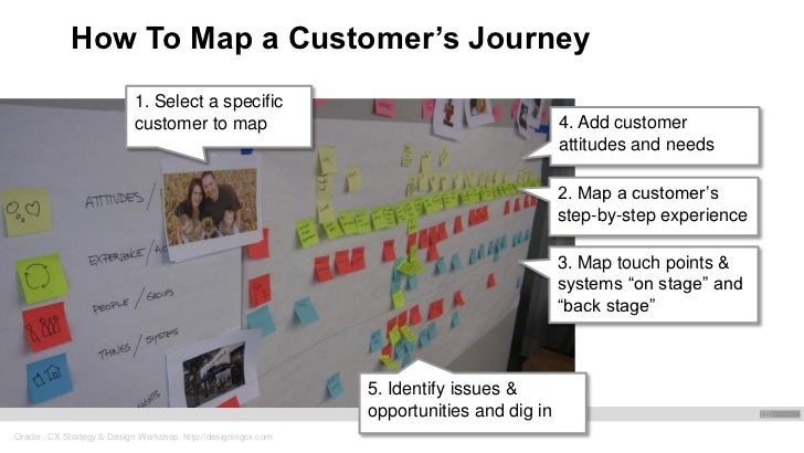 Cx Journey Mapping Workshop - Customer journey mapping workshop