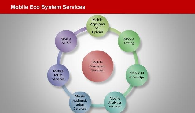 Mobile Ecosystem Services Mobile Apps(Nati ve, Hybrid) Mobile Testing Mobile CI & DevOps Mobile Analytics services Mobile ...