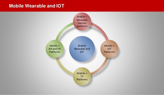 Mobile Wearable and IOT Mobile + Wearable Devices platforms Mobile + IOT Platforms Mobile + TV Platforms Mobile + AR and V...