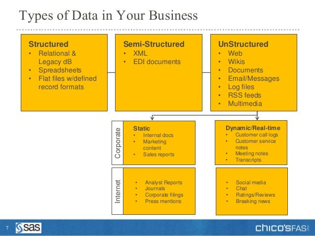 semi structured and unstructured decision Monday, june 9, 2003 dm review - the problem with unstructured data  data types might be semi-structured data  databases as a way of assisting decision.