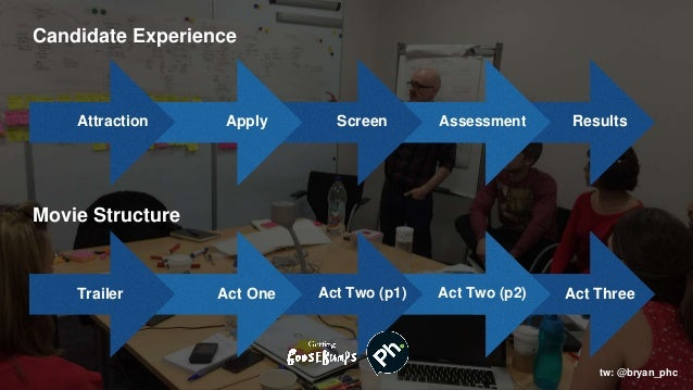 Candidate Experience Apply ScreenAttraction Assessment Results Movie Structure Act One Act Two (p1)Trailer Act Two (p2) Ac...