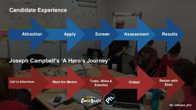 Candidate Experience Apply ScreenAttraction Assessment Results Joseph Campbell's 'A Hero's Journey' Meet the Mentor Tests,...