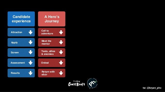 Candidate experience Apply Screen Assessment Results Attraction A Hero's Journey Meet the mentor Tests, allies & enemies O...