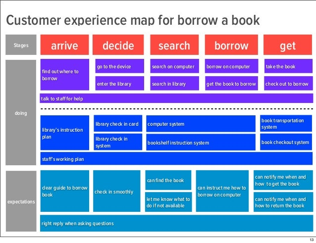 Customer Experience VS User Experience - Customer journey mapping book