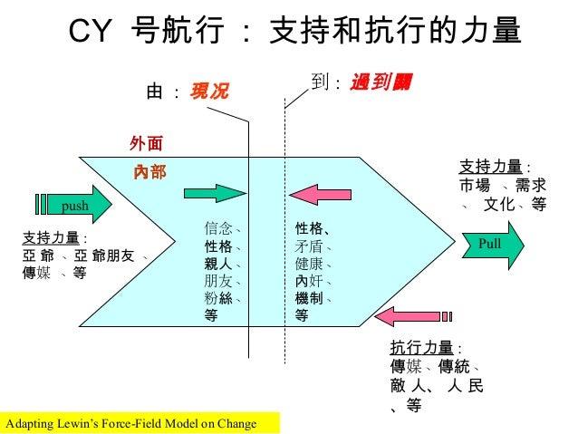 CY 号航行 : 支持和抗行的力量                        由 : 現况                  到 : 過到關                     外面                      內部   ...