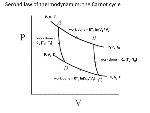 thermodynamics 101 For more information about professor shankar's book based on the lectures from this course, fundamentals of physics: mechanics, relativity, and thermodynamics click here course materials download all course pages [zip - 10mb.