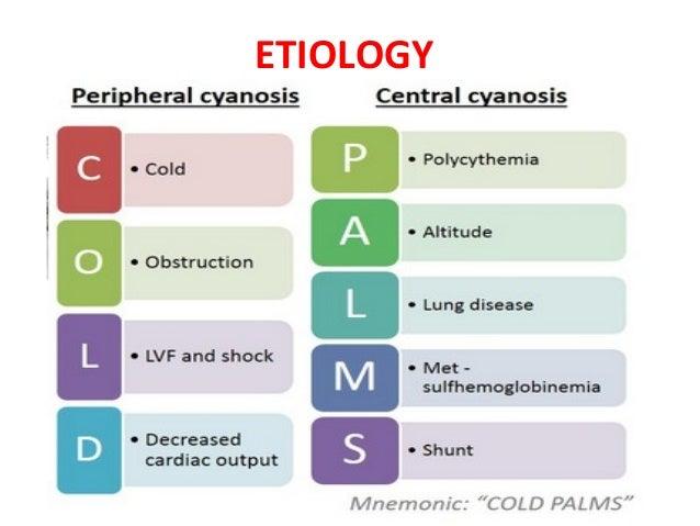 Cyanosis ppt by dr girish jain