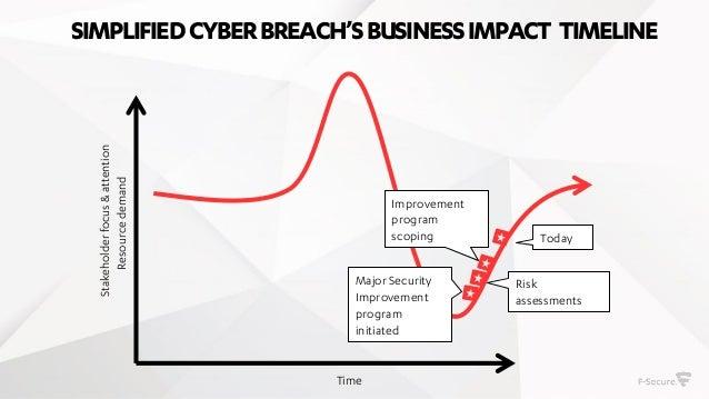 Post-mortem of a data breach