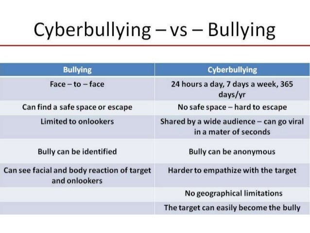Cyber bullying powerpoint round 2
