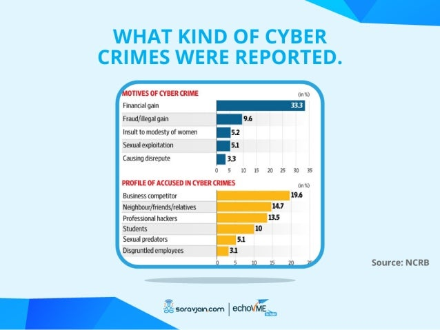 Typesof Social Media Crime Profile Hacking Photo Morphing Offerand Shopping Scams Romance andda?ng scams Li...