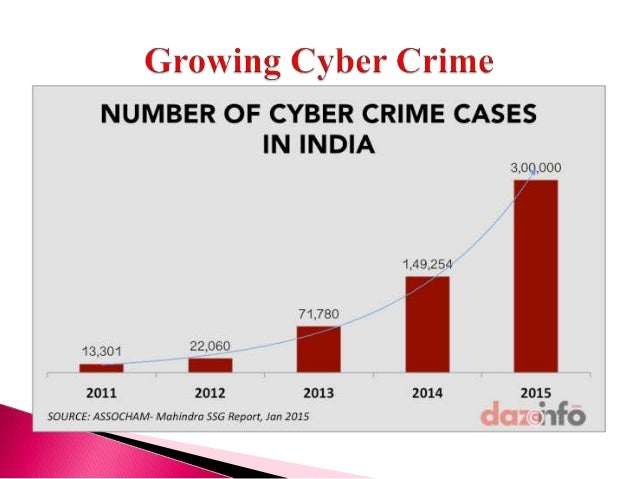 the threats of cyber crime The threat from cyber crime is multi-dimensional, targeting citizens, businesses, and governments at a rapidly growing rate cyber criminal tools pose a direct threat.