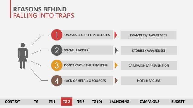 REASONS BEHIND FALLING INTO TRAPS 2 3 1 4 UNAWARE OF THE PROCESSES SOCIAL BARRIER DON'T KNOW THE REMEDIES LACK OF HELPING ...