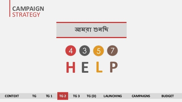 CAMPAIGN STRATEGY আমরা শুিনি 3 54 7 H E L P CONTEXT TG TG 1 TG 2 TG 3 TG (D) LAUNCHING CAMPAIGNS BUDGET