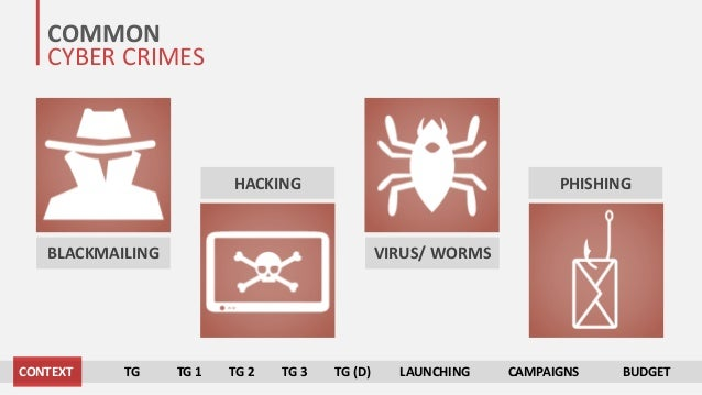 COMMON CYBER CRIMES BLACKMAILING HACKING VIRUS/ WORMS PHISHING CONTEXT TG TG 1 TG 2 TG 3 TG (D) LAUNCHING CAMPAIGNS BUDGET