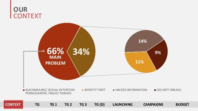 OUR CONTEXT BLACKMAILING/ SEXUAL EXTORTION IDENTITY THEFT HACKED INFORMATION SECURITY BREACH 66% 34% 11% 14% 9% PORNOGRAPH...