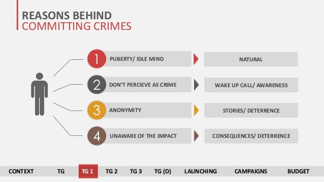 reasons for committing crime