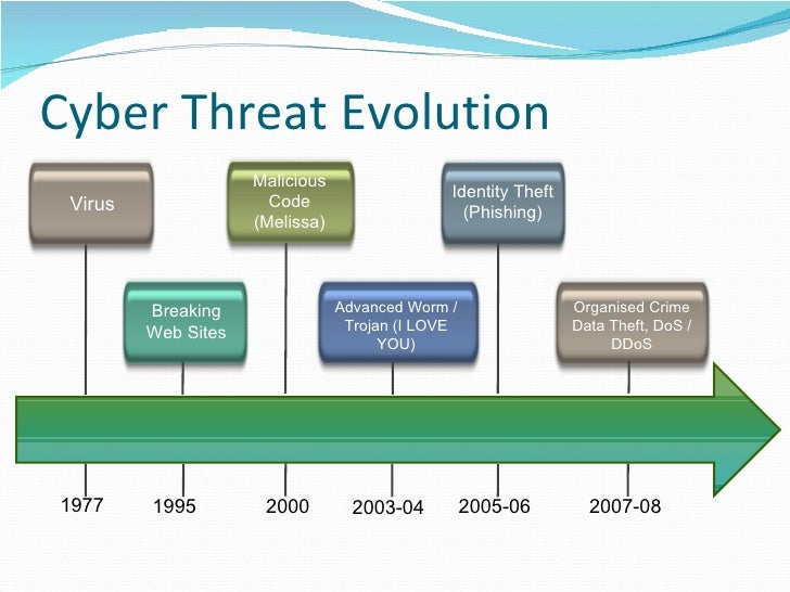 three types of cyber crime cyber bullying piracy and identity theft Piracy is making a copy of patented content whether its software, music ,movies etc cyber bullying is also a form of computer crime and can be defined as the harassment of an individual online ultimately the harassment can take many forms and is open to perspective.