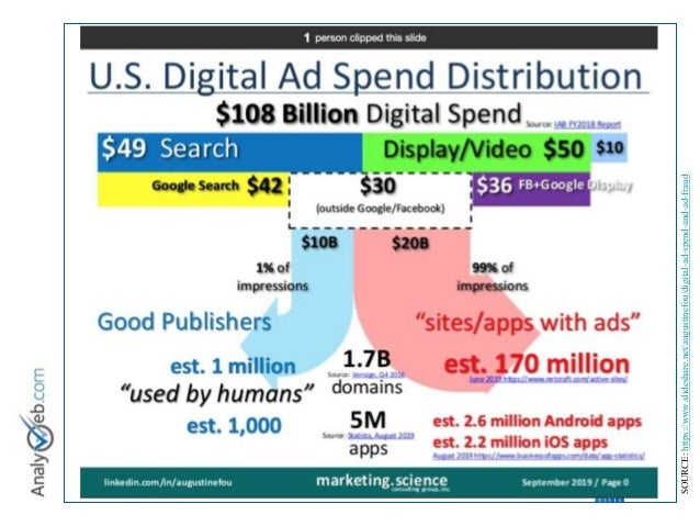 © Tous droits réservés – Analyweb Inc. 2008 11 SOURCE:https://www.slideshare.net/augustinefou/digital-ad-spend-and-ad-fraud