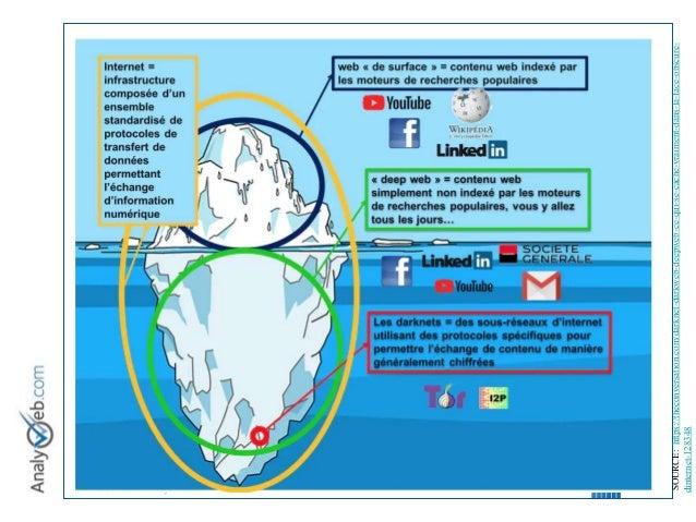 © Tous droits réservés – Analyweb Inc. 2008 5 SOURCE:https://theconversation.com/darknet-darkweb-deepweb-ce-qui-se-cache-v...