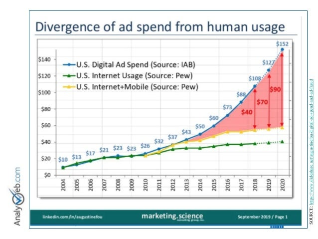 © Tous droits réservés – Analyweb Inc. 2008 10 SOURCE: https://www.slideshare.net/augustinefou/digital-ad-spend-and-ad-fra...