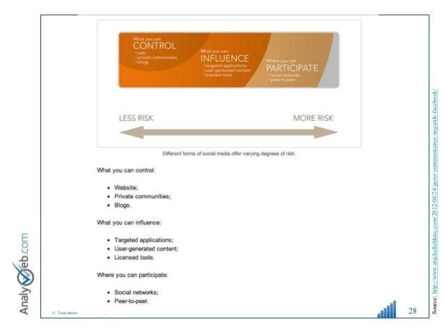 © Tous droits réservés – Analyweb Inc. 2008 28 Source: http://www.michelleblanc.com/2012/04/24/gerer-commentaires-negatifs...