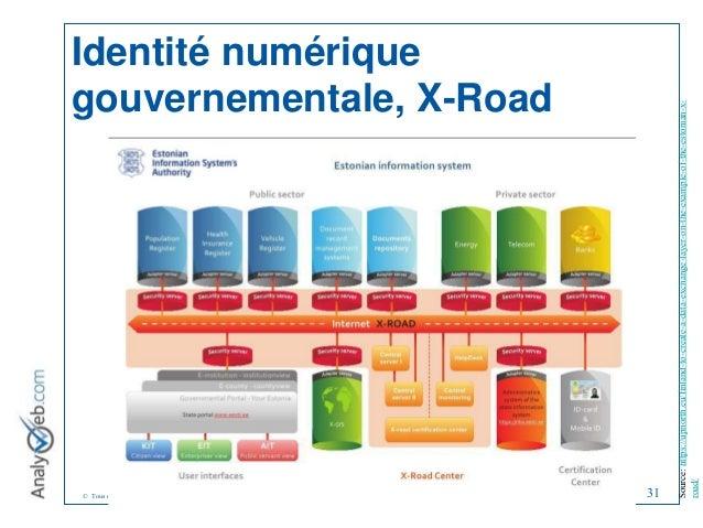 © Tous droits réservés – Analyweb Inc. 2008 Identité numérique gouvernementale, X-Road 31 Source: https://upnorth.eu/finla...