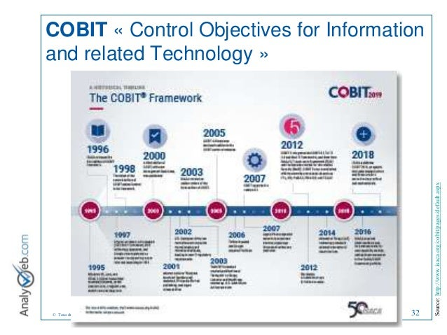 © Tous droits réservés – Analyweb Inc. 2008 COBIT « Control Objectives for Information and related Technology » 32 Source:...