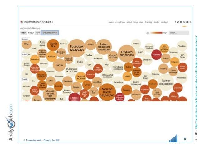 © Tous droits réservés – Analyweb Inc. 2008 8 SOURCE: https://informationisbeautiful.net/visualizations/worlds-biggest-dat...